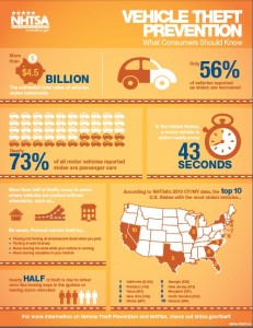 VehicleTheftPrevent-Infographic_2013 Final